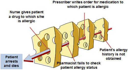 swiss cheese diagram